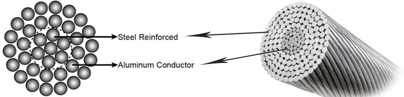 ACSR Conductor Aluminium Conductor Steel Reinforced