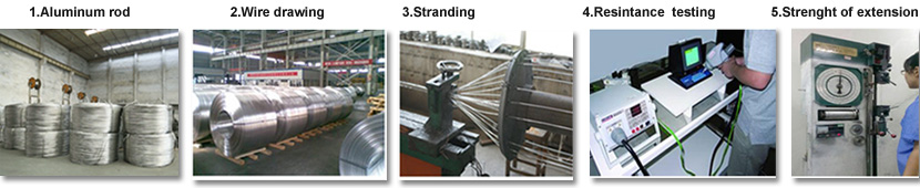 the producing process of 1272 MCM ACSR Conductor
